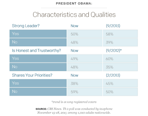 Characteristics of presidents