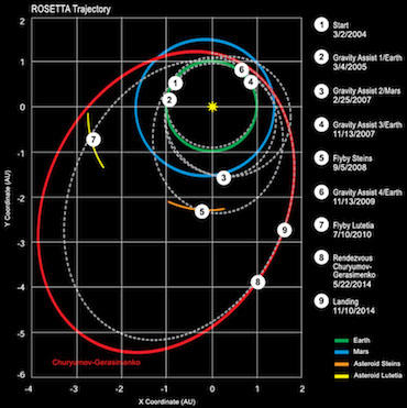 Rosetta_trajectory_English[1].jpeg