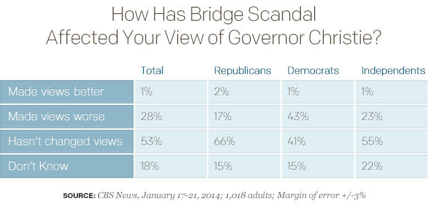 How Has Bridge Scandal Affected Your View of Governor Christie?