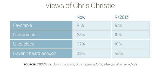 Views of Chris Christie