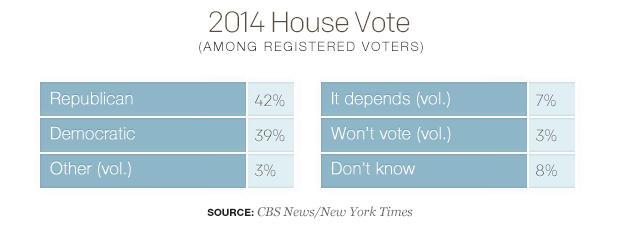 2014 House Vote