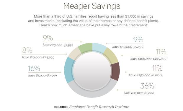 meager-savings-pie-chart.jpg