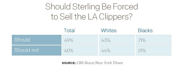 should-sterling-be-forced-to-sell-the-la-clippers-table.jpg