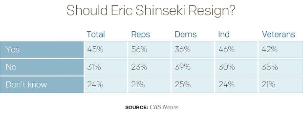 should-eric-shinseki-resigntable.jpg