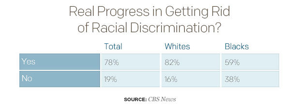 real-progress-in-getting-rid-of-racial-discrimination.jpg