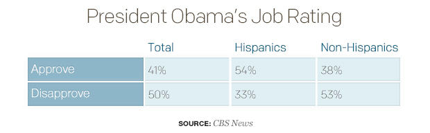 president-obamas-job-rating-hispanics.jpg