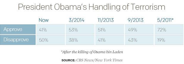 president-obamas-handling-of-terrorismtable.jpg