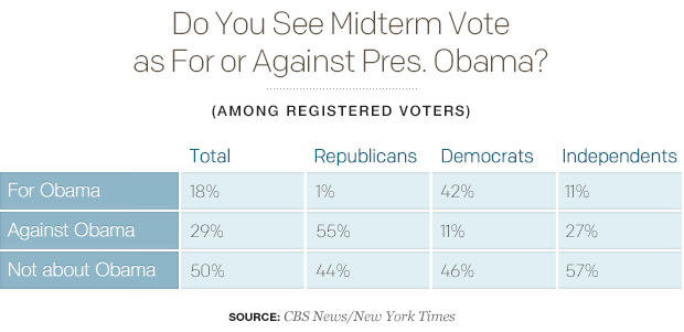 do-you-see-midterm-vote-as-for-or-against-pres-obama.jpg