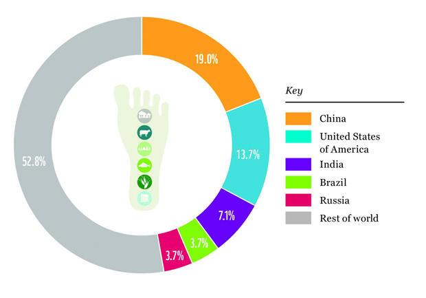 ecological-footprint-wwf-620w.jpg