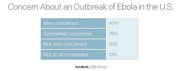 concern-about-an-outbreak-of-ebola-in-the-us.jpg