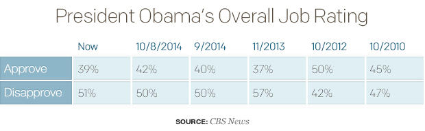 president-obamas-overall-job-rating-1.jpg