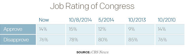job-rating-of-congress.jpg