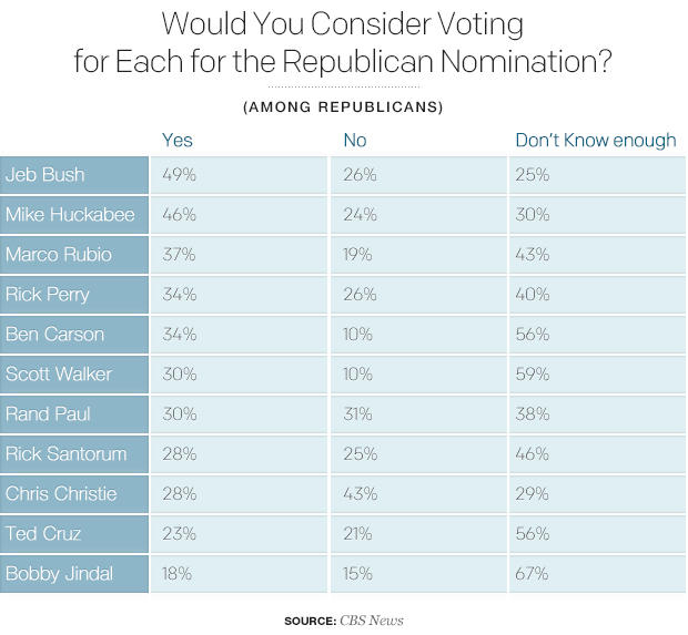 would-you-consider-voting-for-each-for-the-republican-nomination.jpg