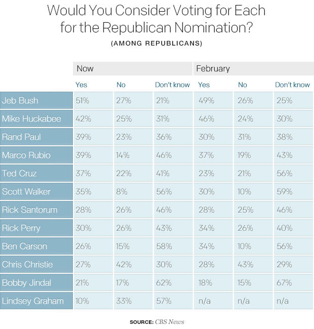 the official 2016 gop field gets its first real contender marco