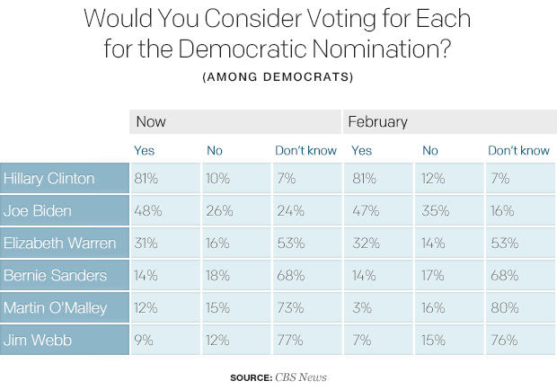 would-you-consider-voting-for-each-for-the-democratic-nomination-1.jpg