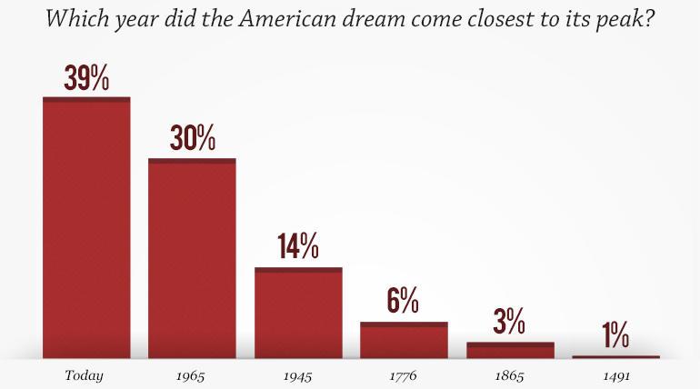 Achieving The American Dream Essay