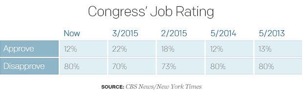 congress-job-rating-2.jpg