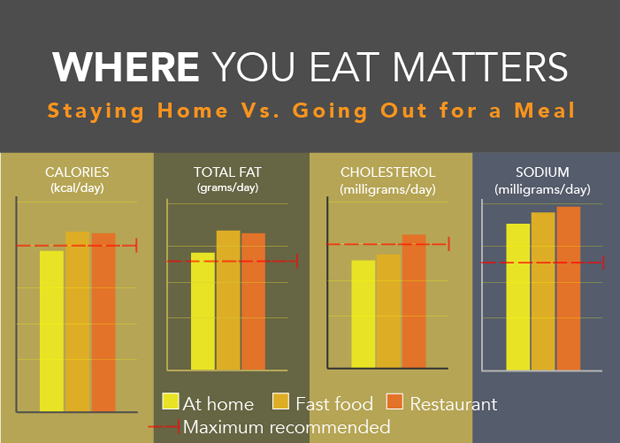 fast food versus home cooked meals Home cooking and eating habits: global survey strategic  kiosks and fast food  from demand both for convenience and for home-cooked meals,.