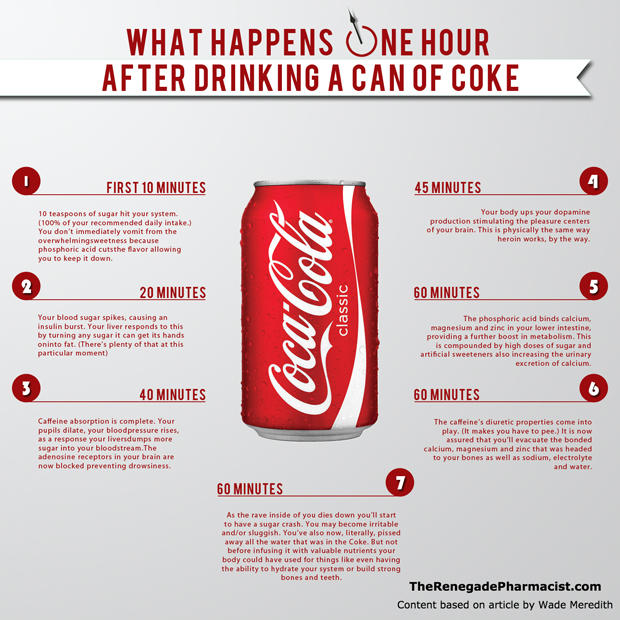 Soda infographic goes viral: How does cola really affect the body?