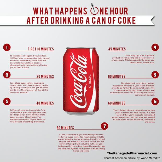 Insulin Goes Viral: Coke-infographic-620.jpg