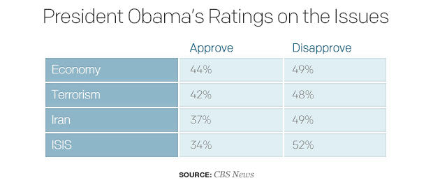president-obamas-ratings-on-the-issues.jpg