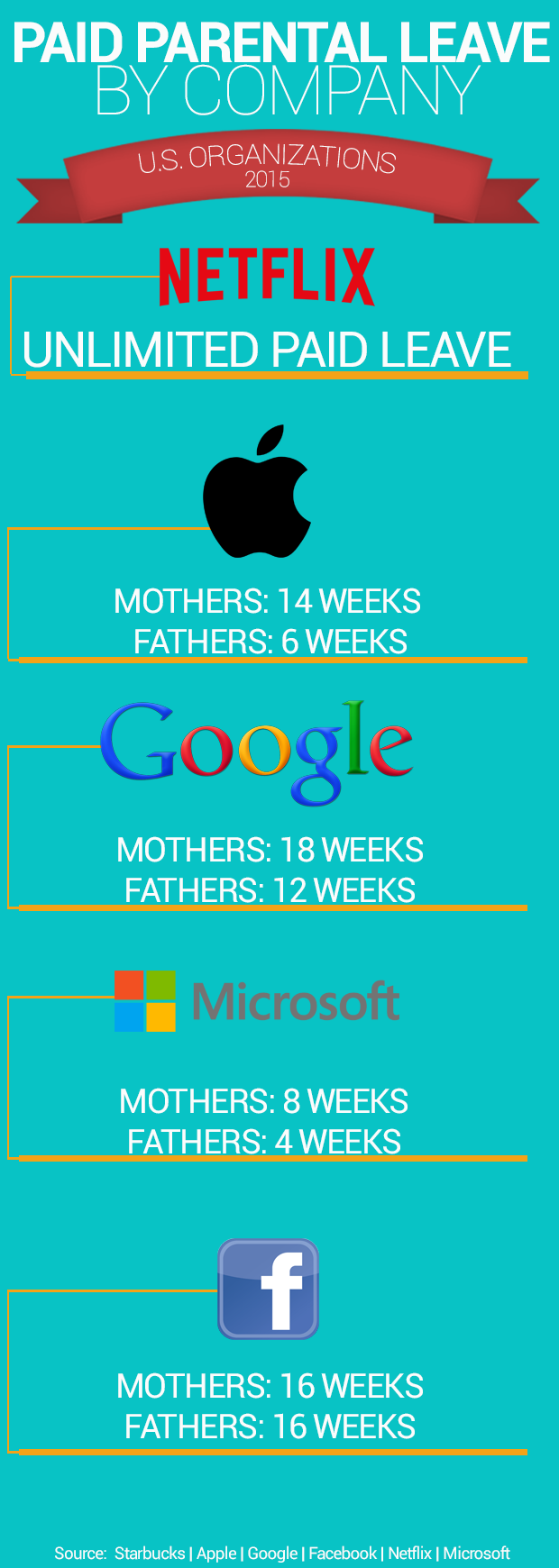 Parental leave by the numbers