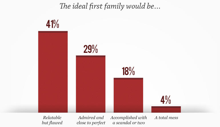 What is your concept of an ideal family?