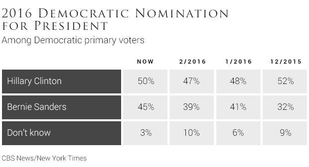 012016-democratic-nomination-for-president.jpg