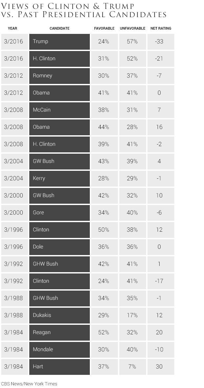 08views-of-clinton-trump-vs-past-presidential-candidates-2-1.jpg