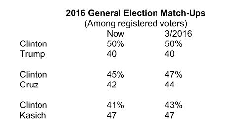 270 to win general election match ups polls trump
