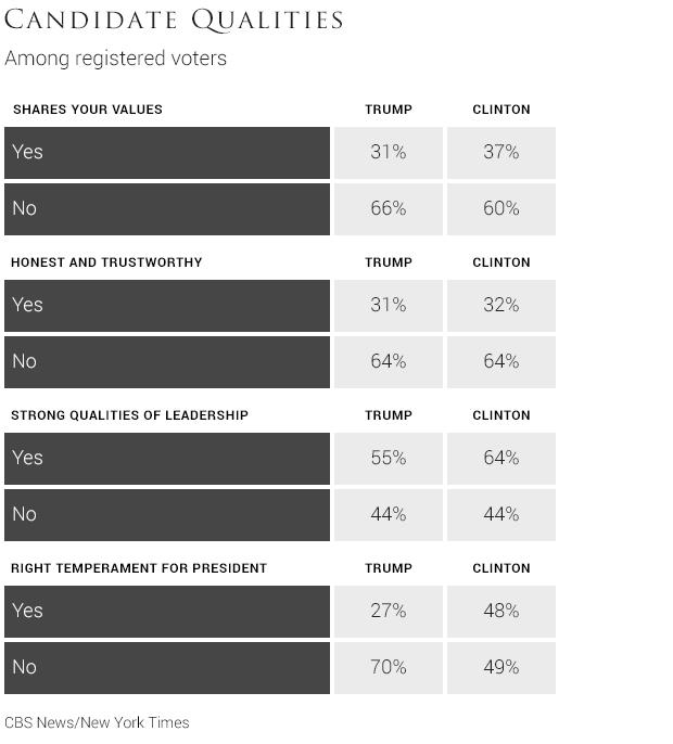 cbs nyt poll how do voters view donald and