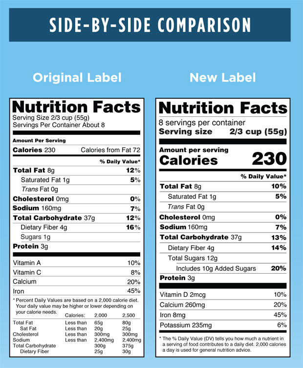 Required On A New Food Label