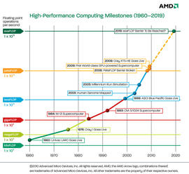 A timeline of supercomputing speed. (Click to enlarge.)