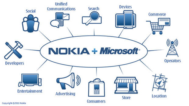 "Nokia and Microsoft plan a ""third ecosystem,"" an alliance that touches all parts of the mobile phone business."