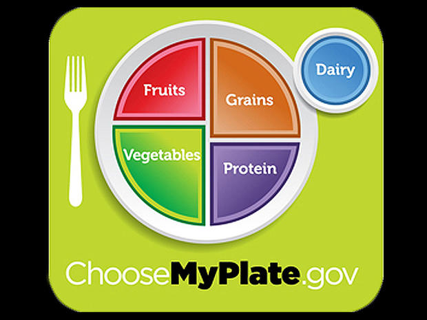 Bye-bye, pyramid - hello, plate: Timeline of food guidelines