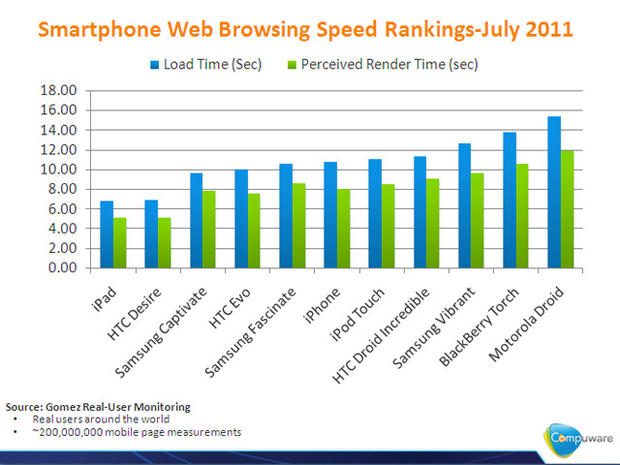 Fastest smartphones for browsing the web
