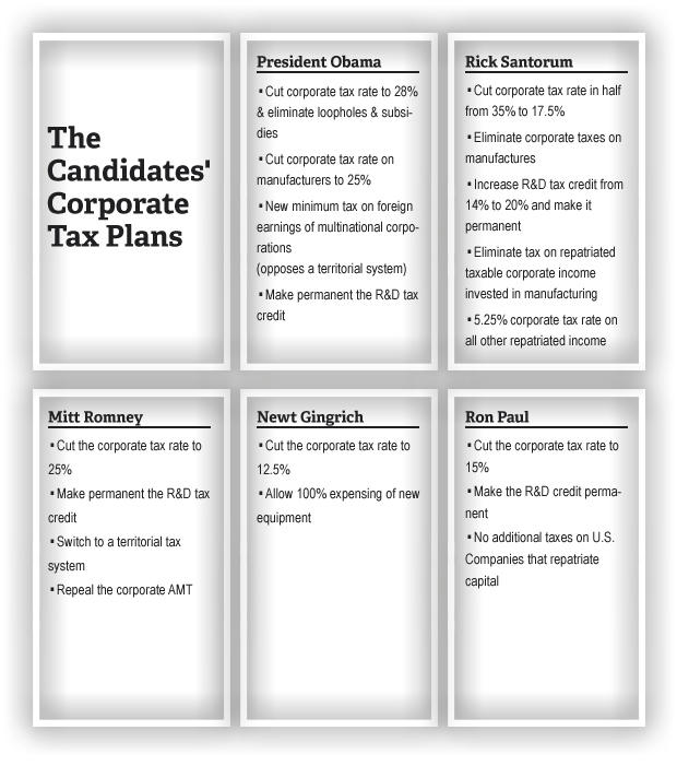 Chart - The Candidates' Corporate Tax Plans