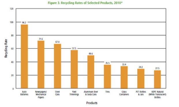 根据美国环保署2010年的数据,汽车电池的回收率最高,其次是纸张。