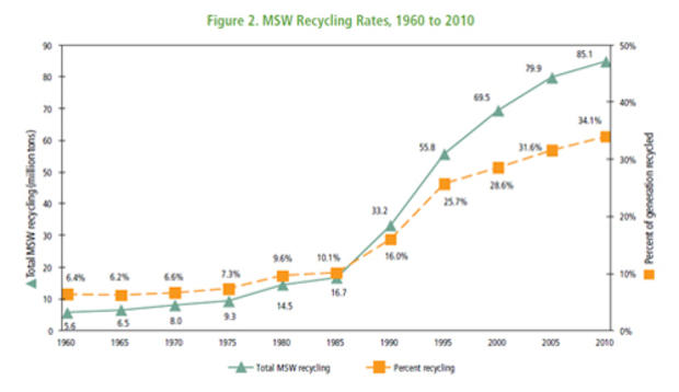 虽然城市固体废物(或居民生产的垃圾)的数量在过去几十年中有所增加,但美国人成功回收垃圾的比例也在增加。