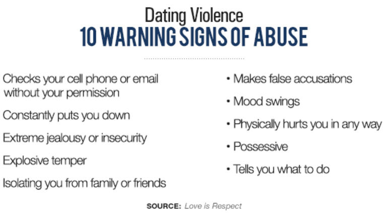 Dating Abuse Research Break the Cycle