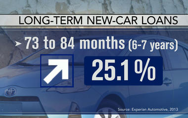 Car buyers opting for longer 7-year loans