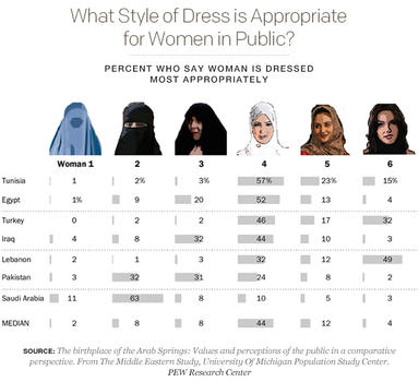 What Style of Dress is Appropriate for Women in Public