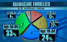 Number of young people signing up for Obamacare still short