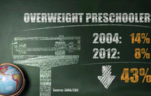 Obesity rates for preschoolers drop sharply, CDC says