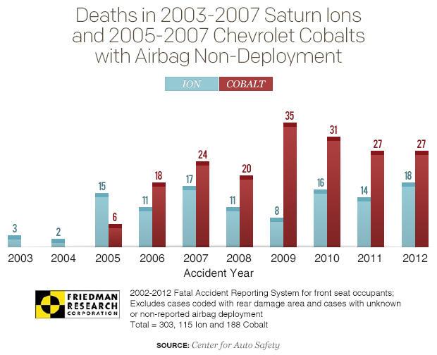 离子钴安全气囊未部署,死亡,graph.jpg