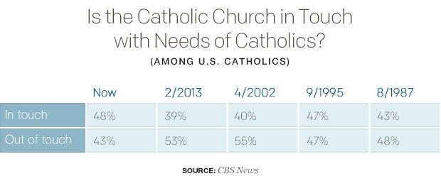 是最天主教教会在触摸与 - 需求 - 的 -  catholics.jpg