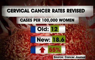 Cervical cancer rates show dramatic increase in U.S.