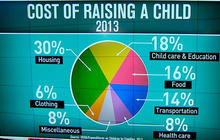 Raising a middle class child costs nearly a quarter million