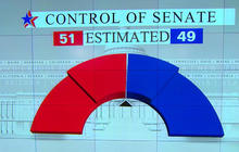 Battleground tracker: GOP would win Senate control if elections were held today