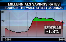 The shrinking wallets of millennials
